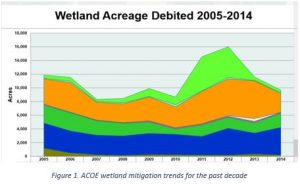 Wetland credit demand, 2005-2015. Average demand has been about 11,000 credits per year.