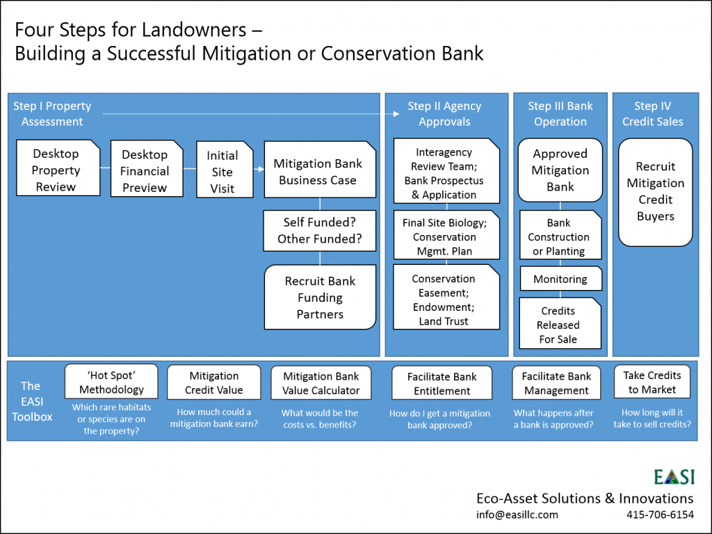 Four Steps for Landowners II
