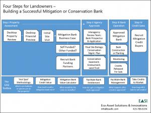 Four Steps for Landowners II