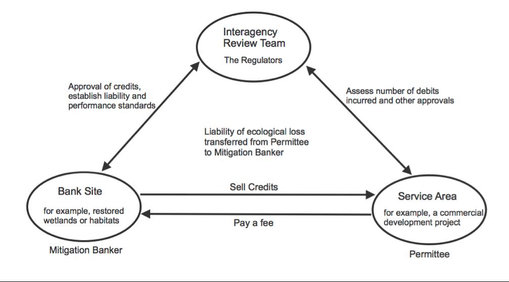 Mitigation_Banking