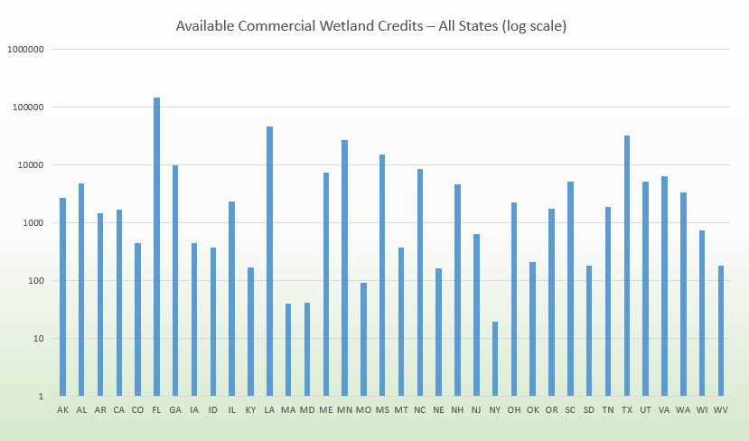 MCAR - US wetland credits