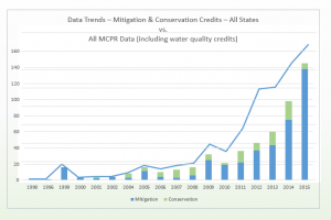 MCPR US Trends